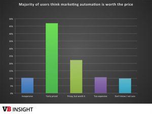 automação de marketing digital vale o preço