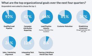 benefícios automação de marketing