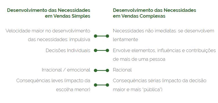 SPIN_desenvolvimento-das-necessidades-sharpspring