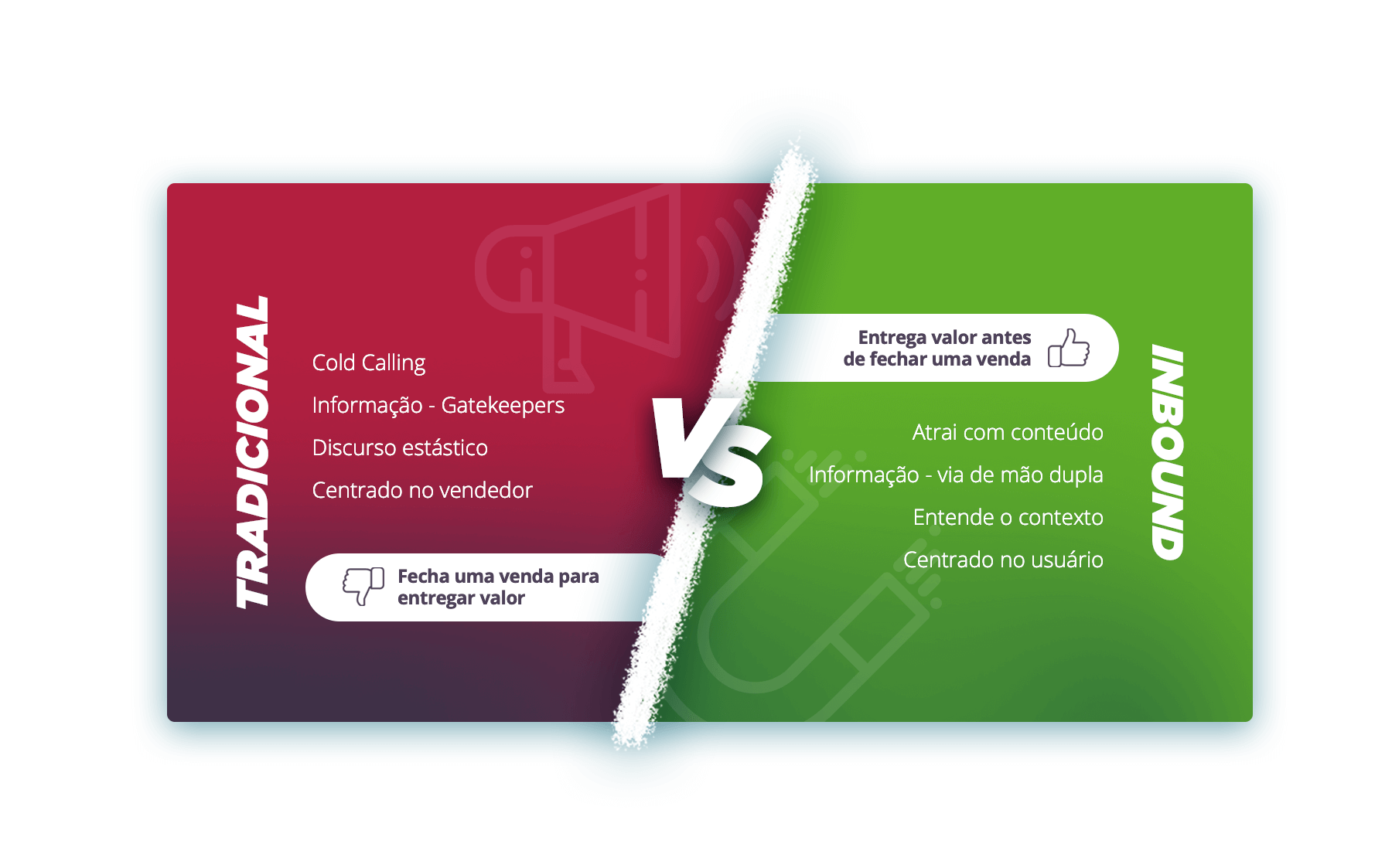 Inbound vs Marketing Tradicional
